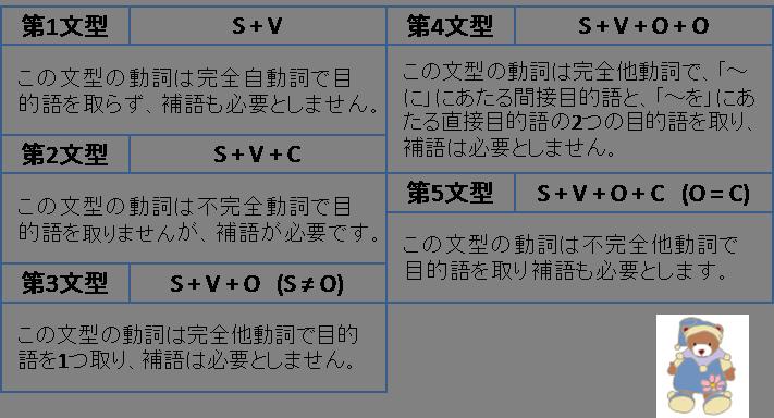 英語の基本5文型