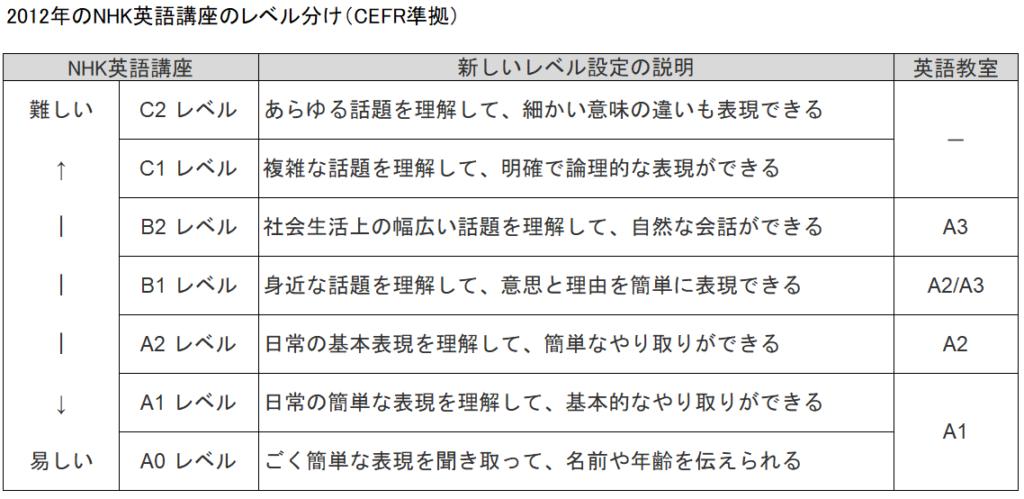 2012年のNHK英語講座のレベル分け(CEFR準拠)